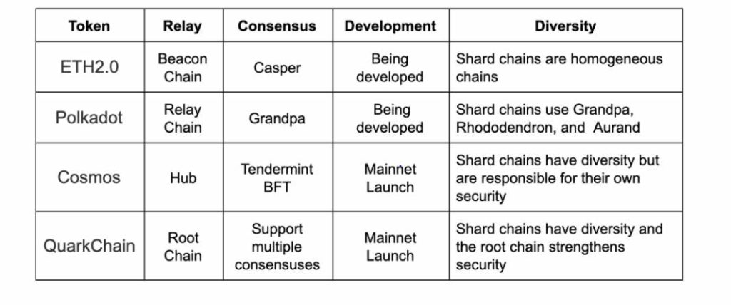 Sharding projects comparison