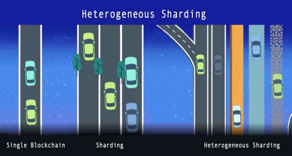 Sharding vs heterogenous sharding
