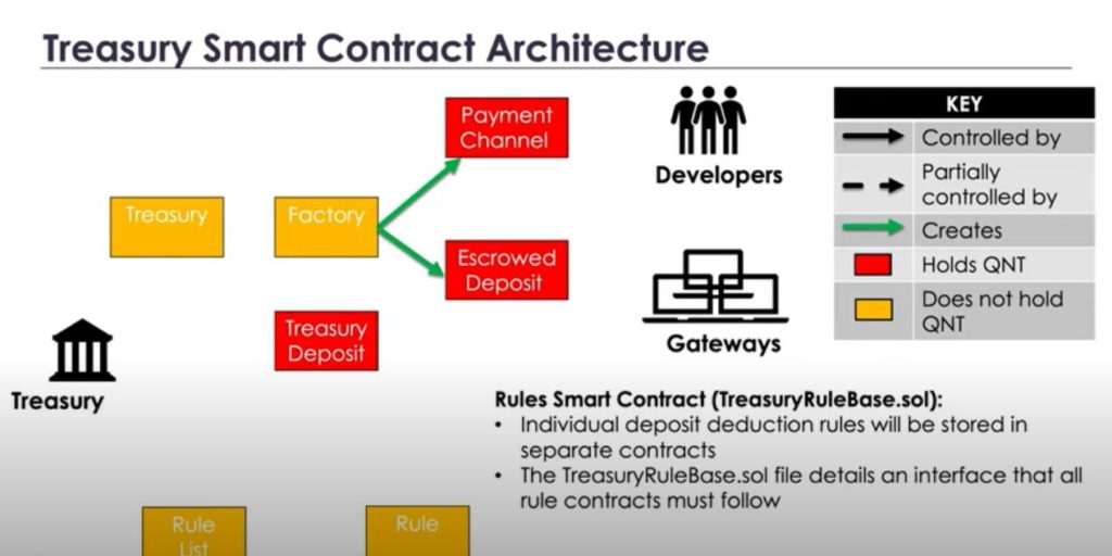 Treasury Smart Contracts