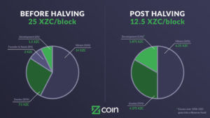 Zcoin block reward post halving