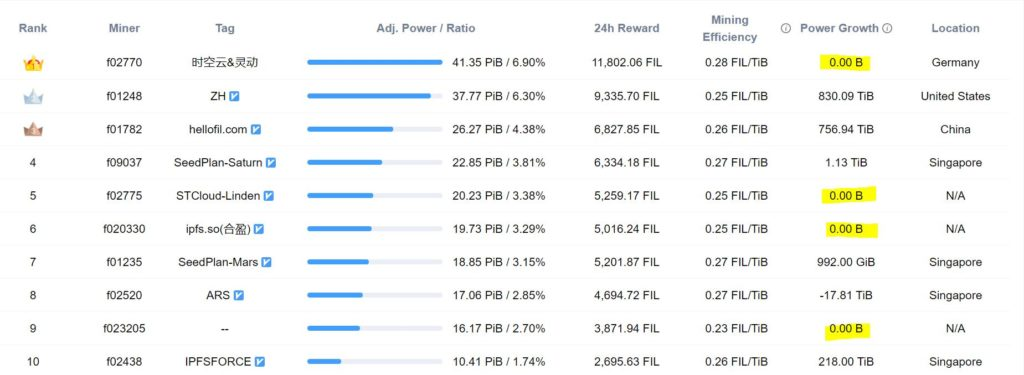 Top Filecoin miners