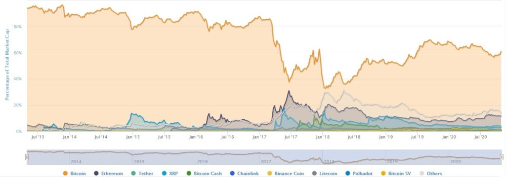Market cap for all coins.