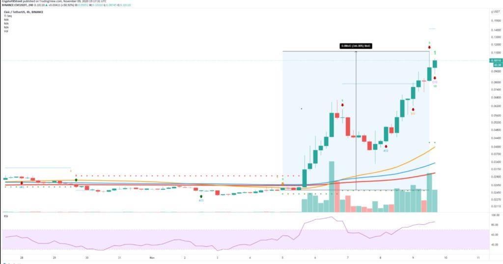 CVC price explodes