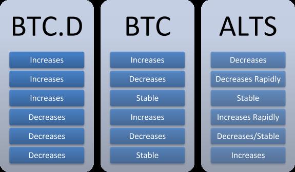 BTC dominance summary