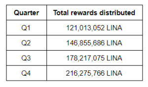 Linear Finance reward program