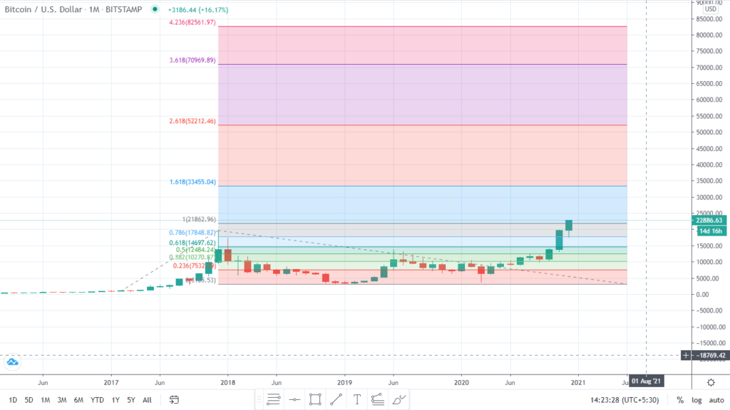 BTC Monthly