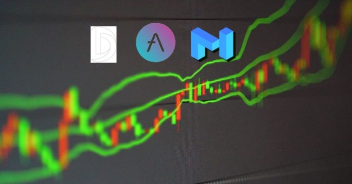 Altcoin Price Prediction: AAVE, MATIC, and DIA