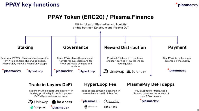 Plasma. Finance