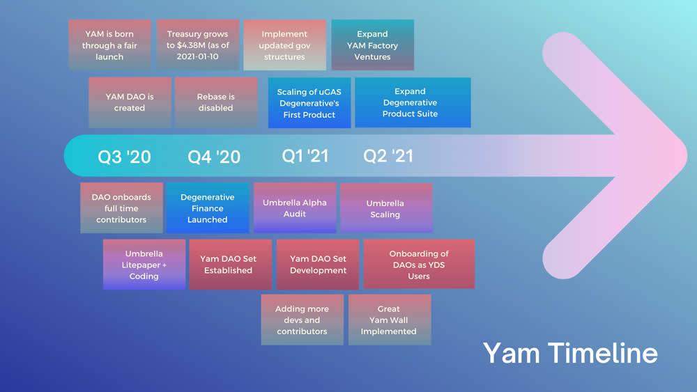 Yam Finance