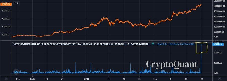 exchange inflow