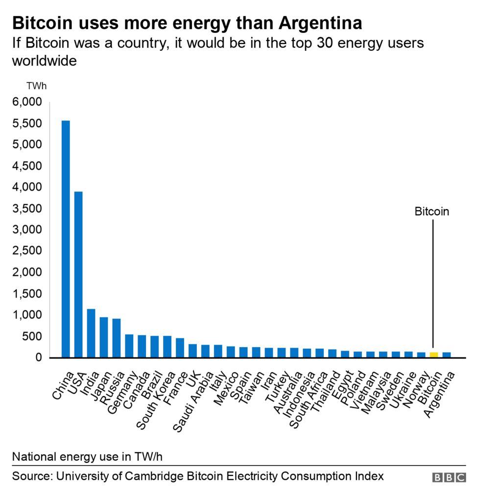 Bitcoin-gruvans energiförbrukning