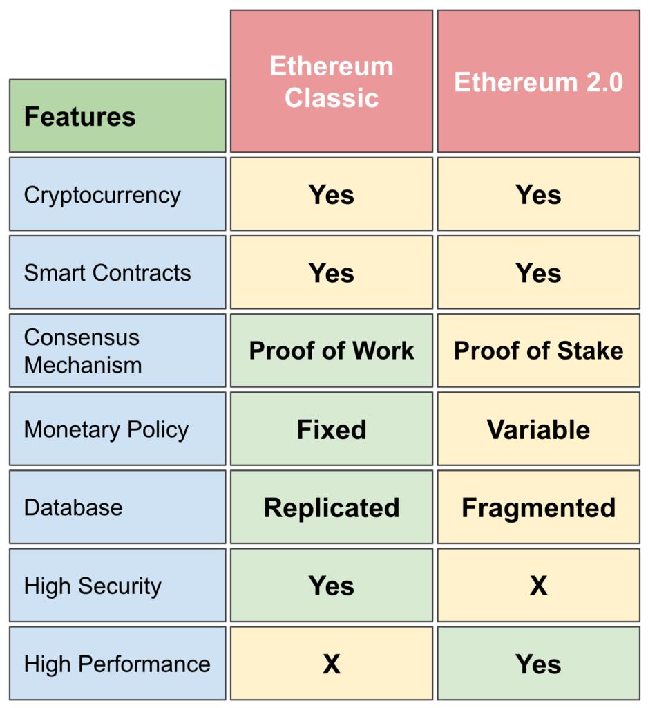 Ethereum-Classic-vs-Ethereum-2.0
