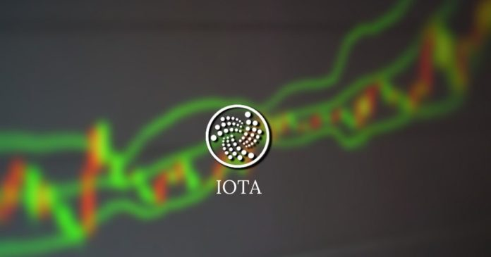 IOTA-prisförutsägelse