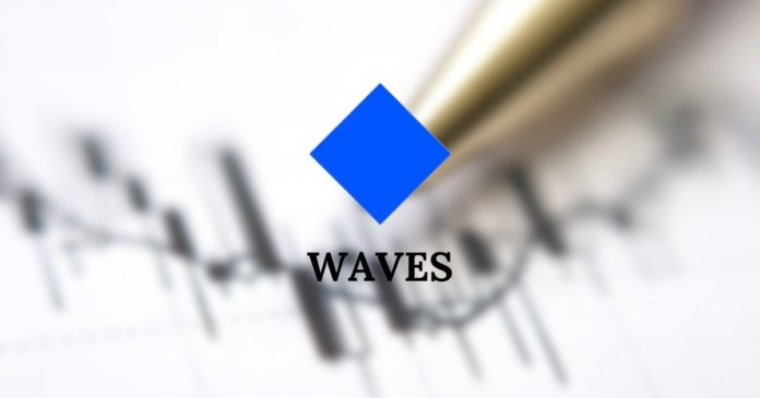 WAVES-prisförutsägelse