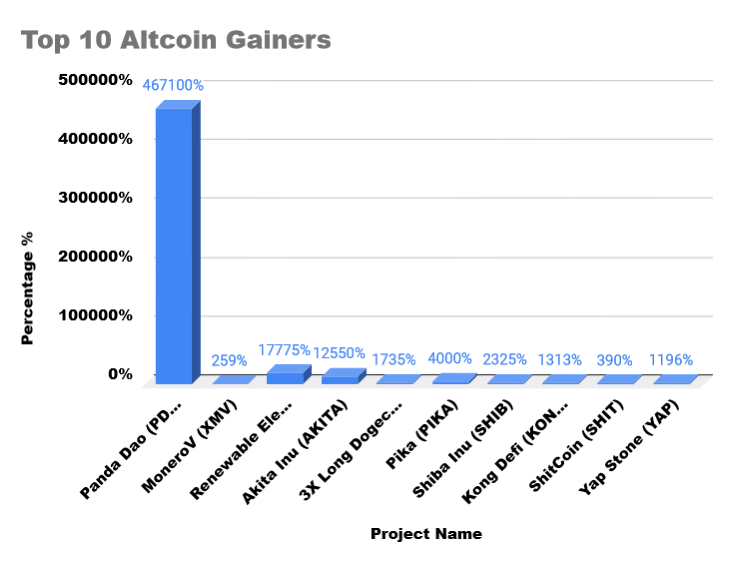 Altcoin gainers