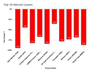 Altcoin losers