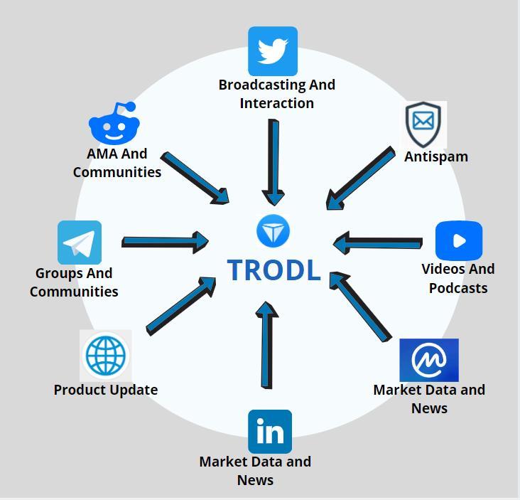 TRODL