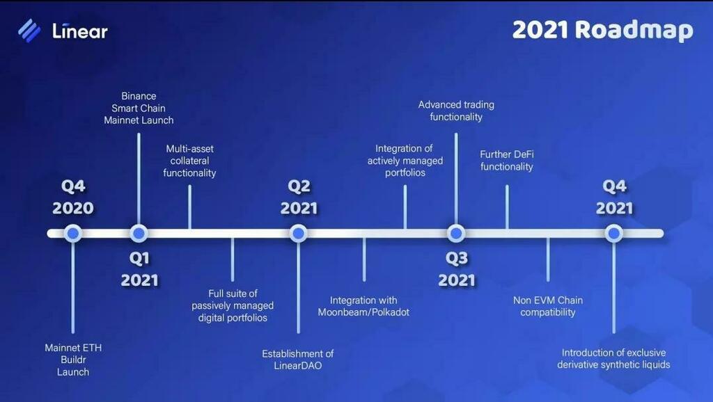 Linear Roadmap