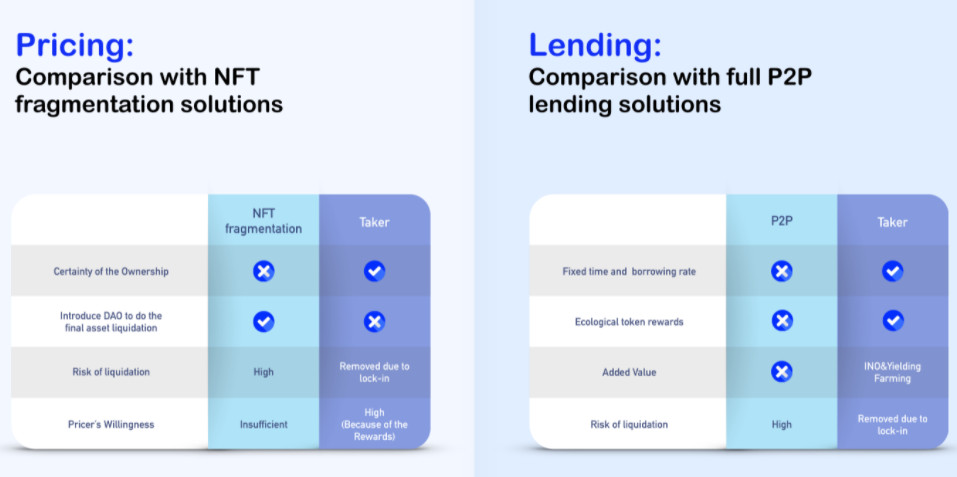 Pricing and Lending