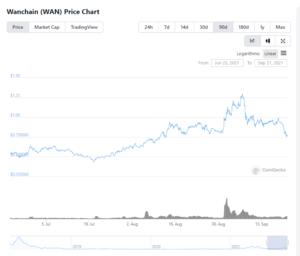 $WAN token price