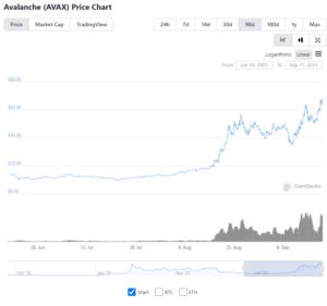 $AVAX price