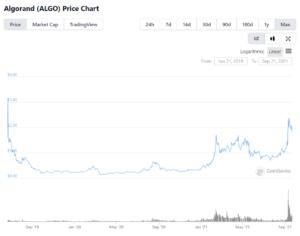 $ALGO price