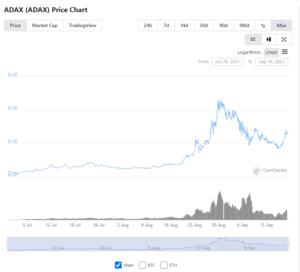 ADAX price