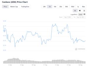 $ADA price