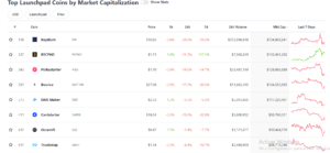 Top Launchpad Coins by Market Capitalization
