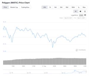 $MATIC price