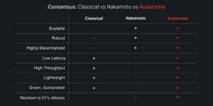 Avalanche consensus