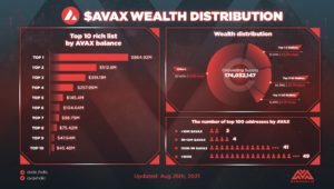 Avalanche Wealth distribution