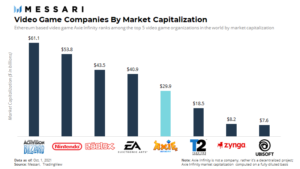 Video Games companies by marketcap