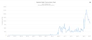 Fantom Daily transactions chart