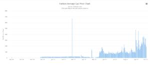 Fantom average gas price chart